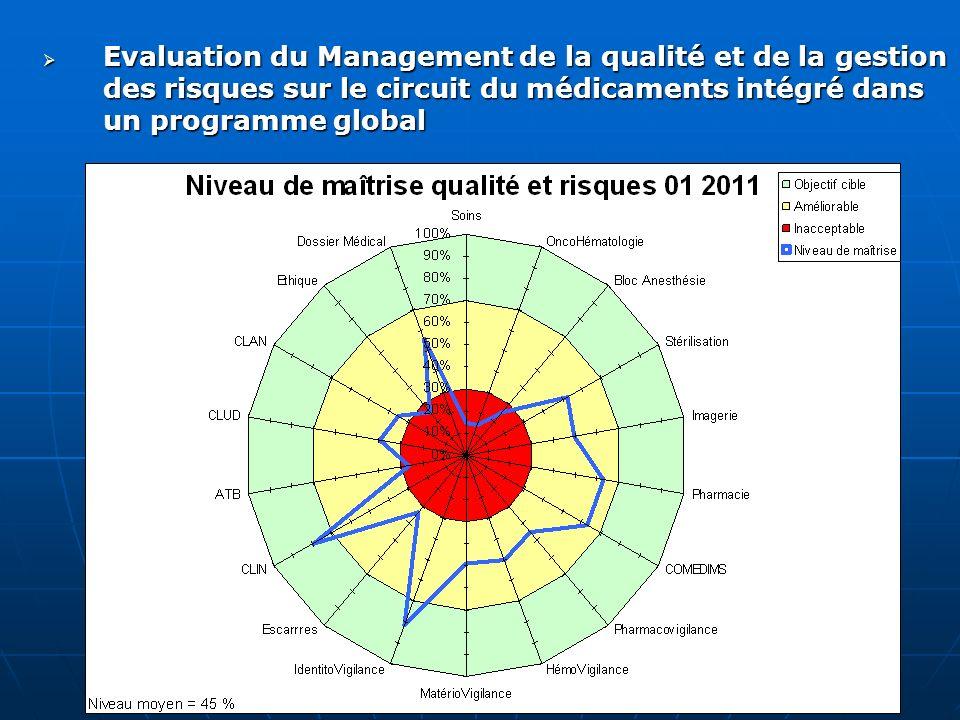 Evaluation du Management de la qualité et de la gestion des risques sur le circuit du médicaments intégré dans un programme global Evaluation du Manag
