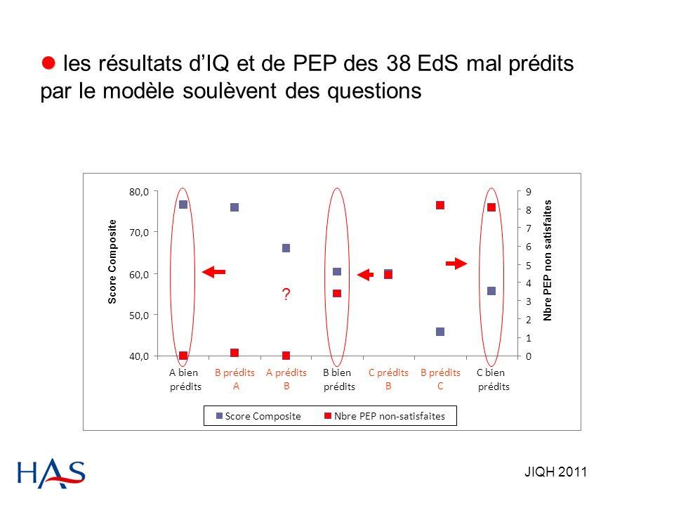 JIQH 2011 les résultats dIQ et de PEP des 38 EdS mal prédits par le modèle soulèvent des questions 40,0 50,0 60,0 70,0 80,0 A bien prédits B prédits A A prédits B B bien prédits C prédits B B prédits C C bien prédits 0 1 2 3 4 5 6 7 8 9 Score CompositeNbre PEP non-satisfaites Score Composite Nbre PEP non satisfaites