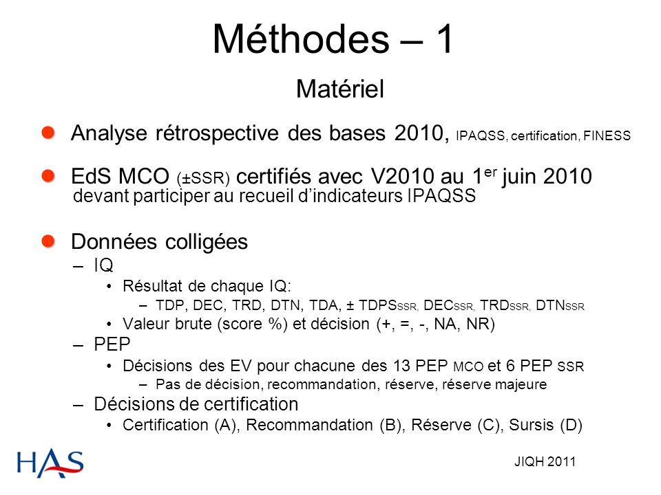 JIQH 2011 Méthodes – 1 Matériel Analyse rétrospective des bases 2010, IPAQSS, certification, FINESS EdS MCO (±SSR) certifiés avec V2010 au 1 er juin 2010 devant participer au recueil dindicateurs IPAQSS Données colligées –IQ Résultat de chaque IQ: –TDP, DEC, TRD, DTN, TDA, ± TDPS SSR, DEC SSR, TRD SSR, DTN SSR Valeur brute (score %) et décision (+, =, -, NA, NR) –PEP Décisions des EV pour chacune des 13 PEP MCO et 6 PEP SSR –Pas de décision, recommandation, réserve, réserve majeure –Décisions de certification Certification (A), Recommandation (B), Réserve (C), Sursis (D)