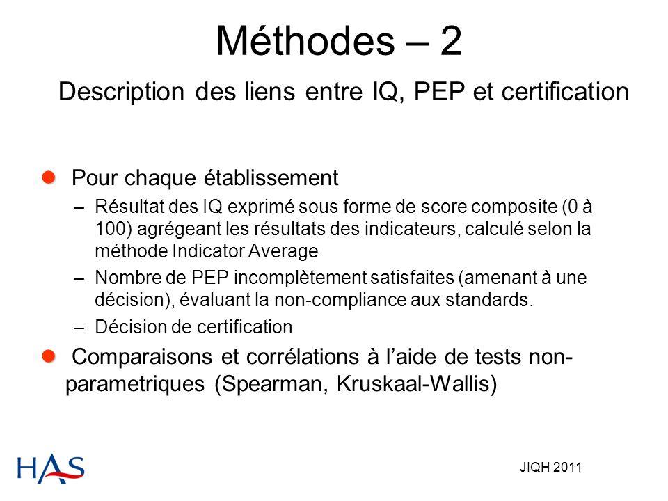 JIQH 2011 Méthodes – 2 Description des liens entre IQ, PEP et certification Pour chaque établissement –Résultat des IQ exprimé sous forme de score composite (0 à 100) agrégeant les résultats des indicateurs, calculé selon la méthode Indicator Average –Nombre de PEP incomplètement satisfaites (amenant à une décision), évaluant la non-compliance aux standards.