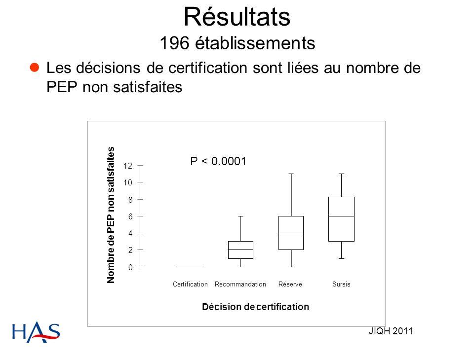 JIQH 2011 Résultats 196 établissements Les décisions de certification sont liées au nombre de PEP non satisfaites 0 2 4 6 8 10 12 CertificationRecommandationRéserveSursis Décision de certification P < 0.0001 Nombre de PEP non satisfaites