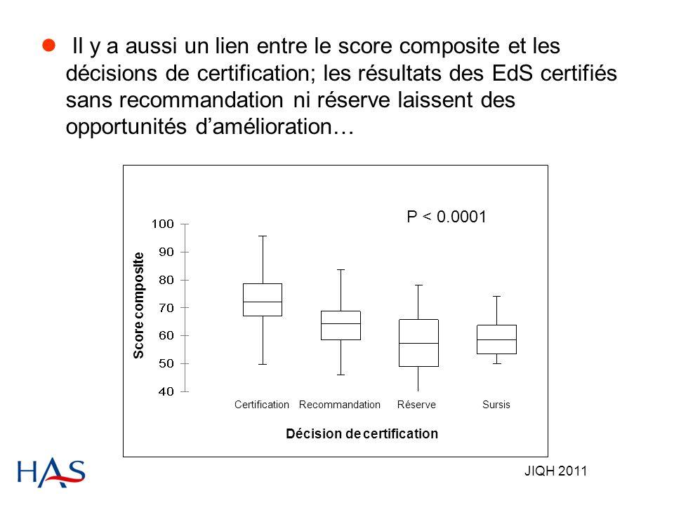 JIQH 2011 Il y a aussi un lien entre le score composite et les décisions de certification; les résultats des EdS certifiés sans recommandation ni réserve laissent des opportunités damélioration… CertificationRecommandationRéserveSursis Décision de certification Score composite P < 0.0001
