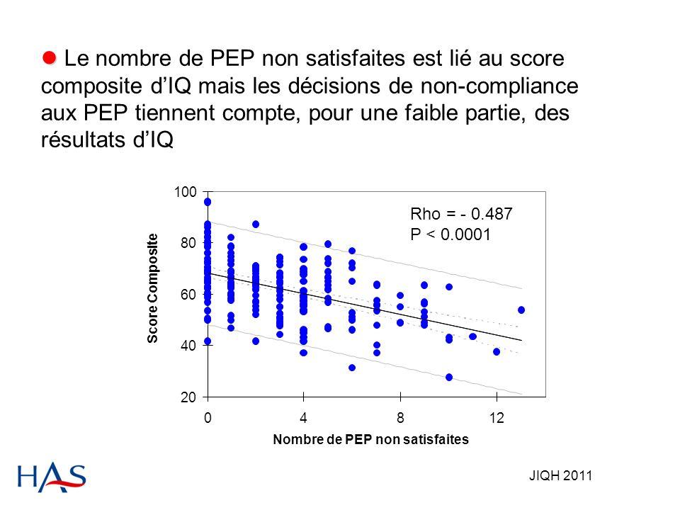 JIQH 2011 Le nombre de PEP non satisfaites est lié au score composite dIQ mais les décisions de non-compliance aux PEP tiennent compte, pour une faible partie, des résultats dIQ
