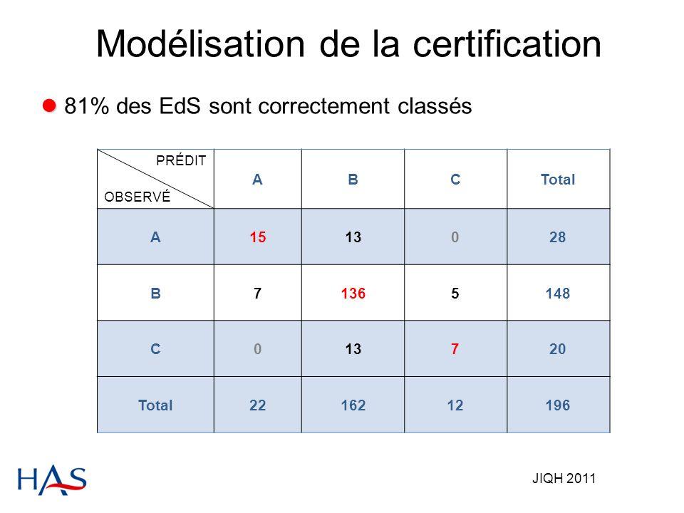 JIQH 2011 81% des EdS sont correctement classés PRÉDIT OBSERVÉ ABCTotal A1513028 B71365148 C013720 Total2216212196 Modélisation de la certification