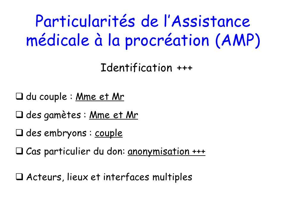 Particularités de lAssistance médicale à la procréation (AMP) du couple : Mme et Mr des gamètes : Mme et Mr des embryons : couple Cas particulier du d