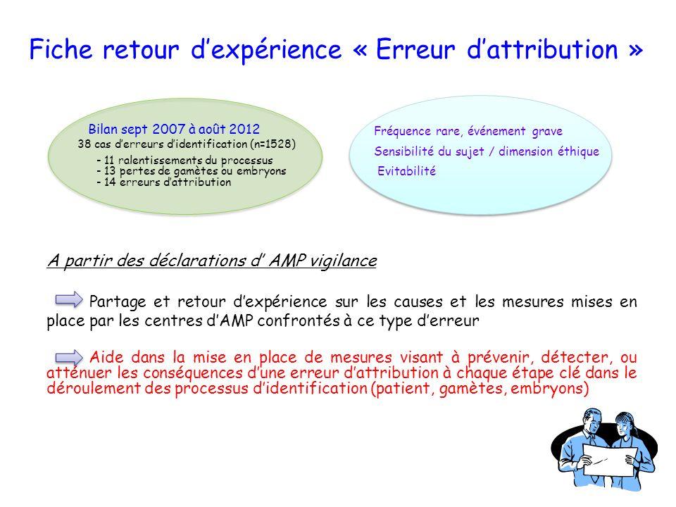 Fiche retour dexpérience « Erreur dattribution » A partir des déclarations d AMP vigilance Partage et retour dexpérience sur les causes et les mesures