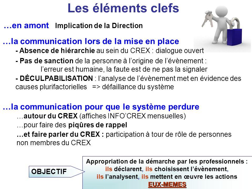 Les éléments clefs Implication de la Direction …en amont …la communication lors de la mise en place - Absence de hiérarchie au sein du CREX : dialogue