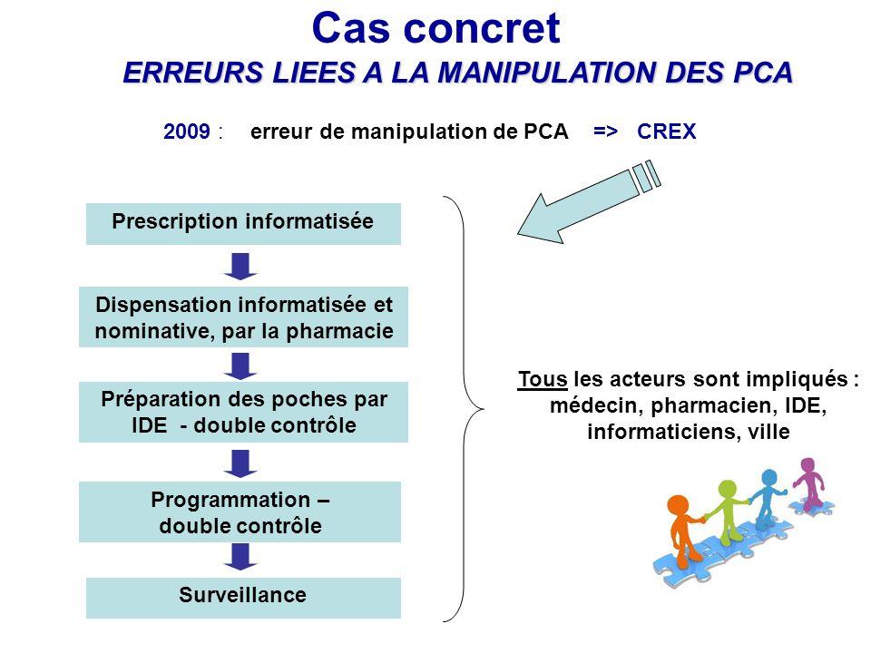 Cas concret ERREURS LIEES A LA MANIPULATION DES PCA 2009 :erreur de manipulation de PCA => CREX Dispensation informatisée et nominative, par la pharma