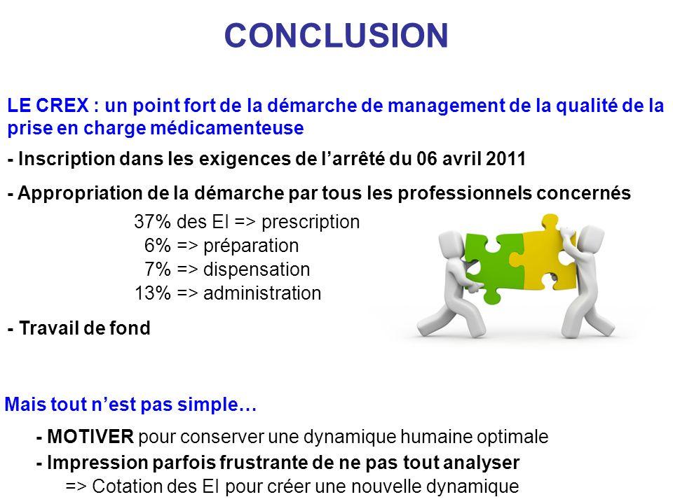 CONCLUSION - Inscription dans les exigences de larrêté du 06 avril 2011 - Appropriation de la démarche par tous les professionnels concernés 37% des E