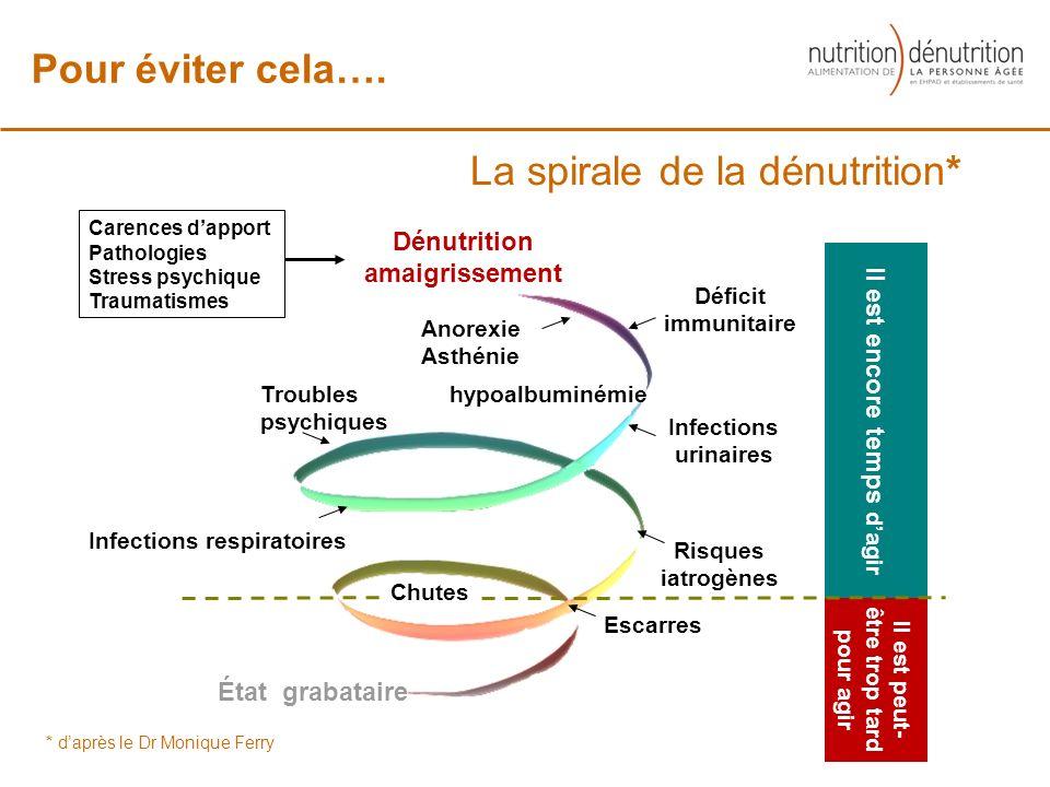 La spirale de la dénutrition* * daprès le Dr Monique Ferry Risques iatrogènes Il est peut- être trop tard pour agir Il est encore temps dagir hypoalbu