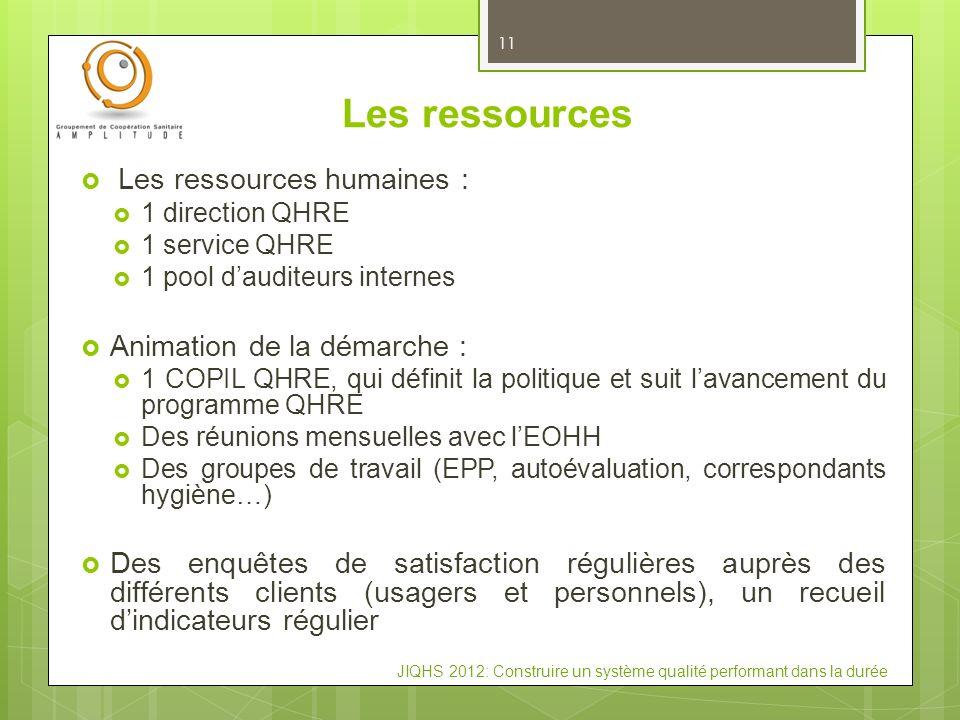 JIQHS 2012: Construire un système qualité performant dans la durée Les ressources Les ressources humaines : 1 direction QHRE 1 service QHRE 1 pool dau