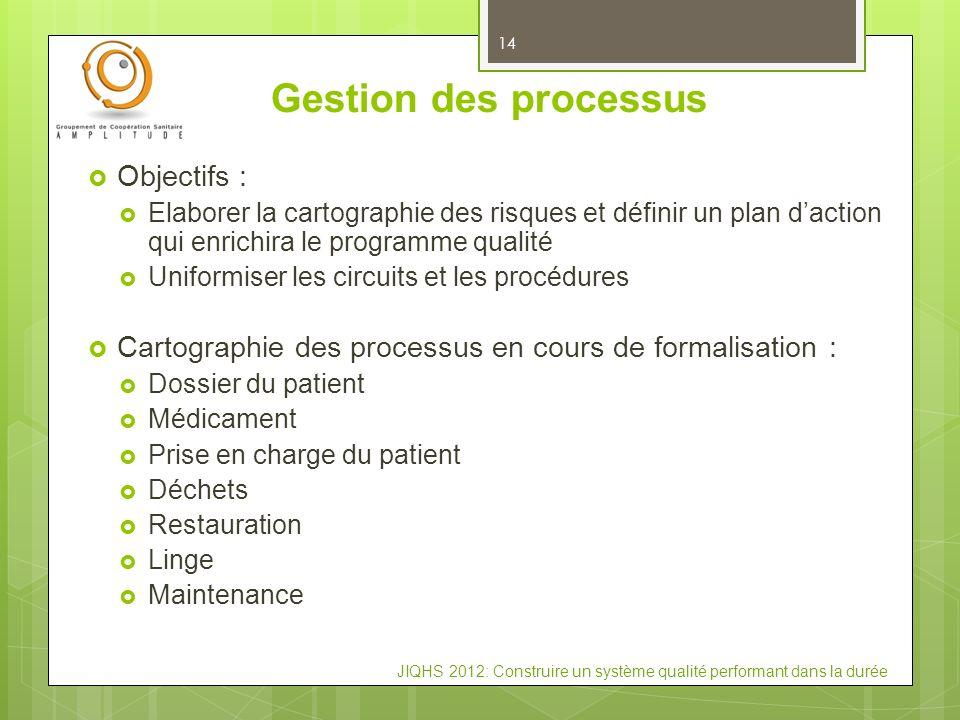 JIQHS 2012: Construire un système qualité performant dans la durée Gestion des processus 14 Objectifs : Elaborer la cartographie des risques et défini