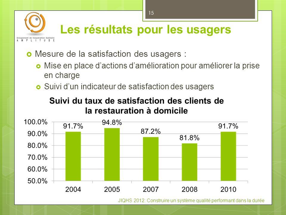 JIQHS 2012: Construire un système qualité performant dans la durée Les résultats pour les usagers 15 Mesure de la satisfaction des usagers : Mise en p