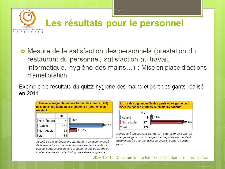 JIQHS 2012: Construire un système qualité performant dans la durée Les résultats pour le personnel 17 Mesure de la satisfaction des personnels (presta