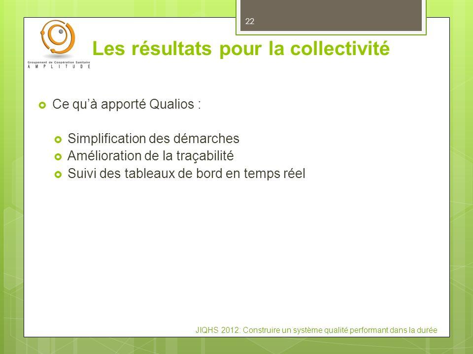 JIQHS 2012: Construire un système qualité performant dans la durée Les résultats pour la collectivité 22 Ce quà apporté Qualios : Simplification des d