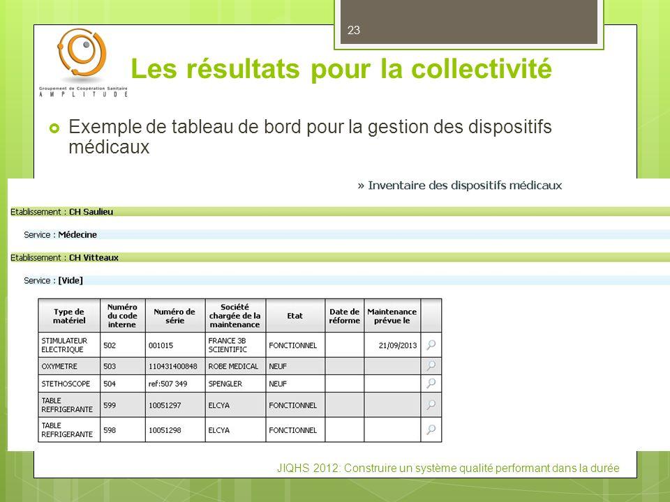 JIQHS 2012: Construire un système qualité performant dans la durée Les résultats pour la collectivité 23 Exemple de tableau de bord pour la gestion de