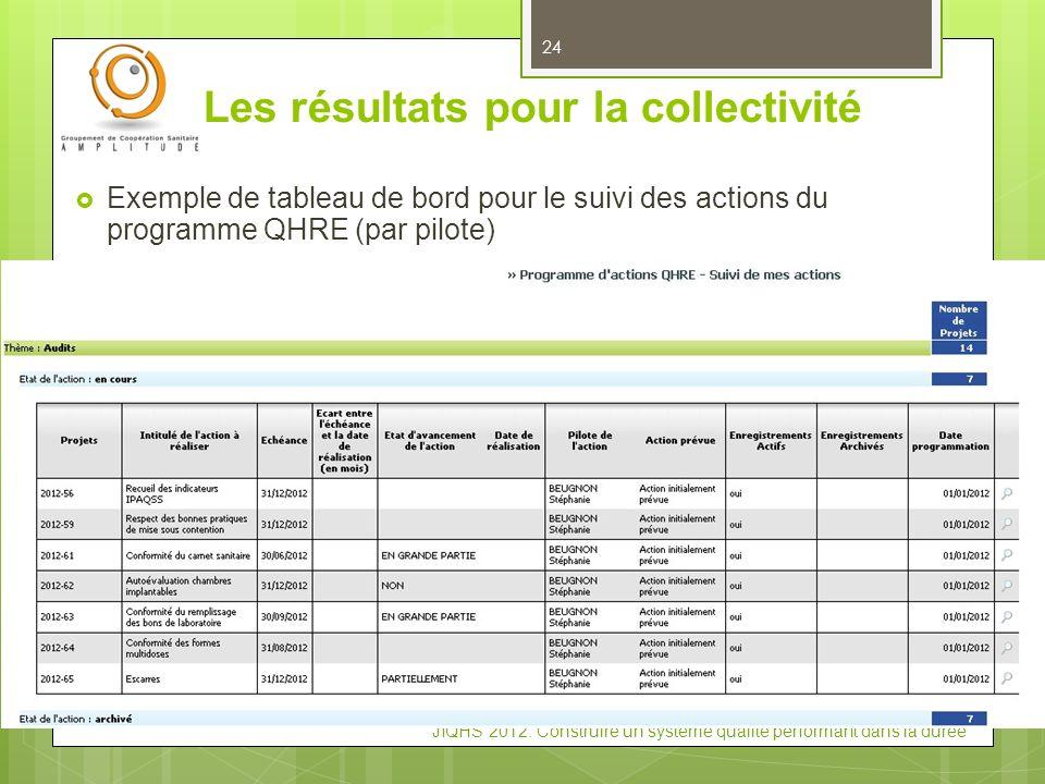 JIQHS 2012: Construire un système qualité performant dans la durée Les résultats pour la collectivité 24 Exemple de tableau de bord pour le suivi des