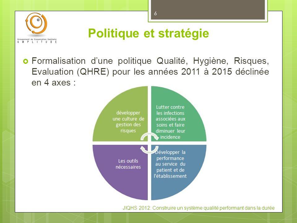 JIQHS 2012: Construire un système qualité performant dans la durée 6 Politique et stratégie Formalisation dune politique Qualité, Hygiène, Risques, Ev
