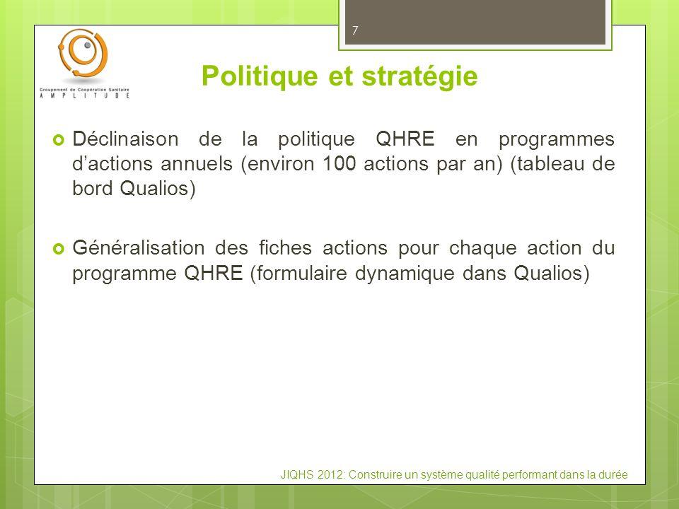 JIQHS 2012: Construire un système qualité performant dans la durée 7 Politique et stratégie Déclinaison de la politique QHRE en programmes dactions an