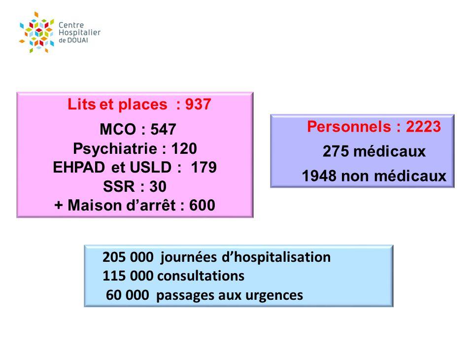 IPAQSS TDP = 75 TDA = 86 DEC = 56 TRD = 75 DTN = 84 … Indicateurs des infections nosocomiales: Score agrégé = A Taux de conformité CBU = 98,2 % Certification V1 = réserve V2 = certifié V2010 = recommandations le CHD = un ETS à léquilibre financier