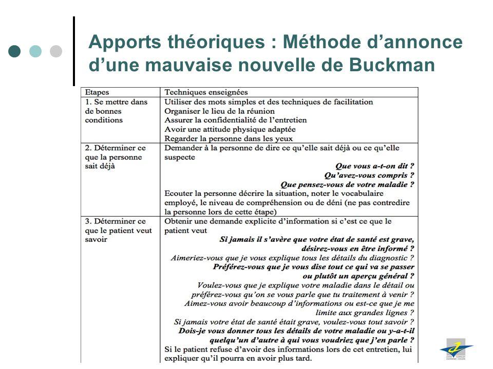 17 Apports théoriques : Méthode dannonce dune mauvaise nouvelle de Buckman Can Med Assoc J 1997;156:1159-64