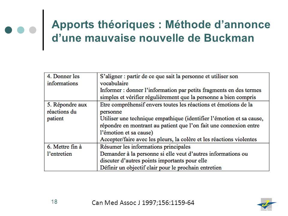 18 Apports théoriques : Méthode dannonce dune mauvaise nouvelle de Buckman Can Med Assoc J 1997;156:1159-64