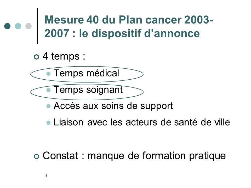3 Mesure 40 du Plan cancer 2003- 2007 : le dispositif dannonce 4 temps : Temps médical Temps soignant Accès aux soins de support Liaison avec les acteurs de santé de ville Constat : manque de formation pratique