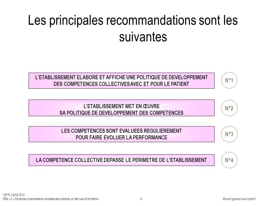 Les principales recommandations sont les suivantes LETABLISSEMENT ELABORE ET AFFICHE UNE POLITIQUE DE DEVELOPPEMENT DES COMPETENCES COLLECTIVES AVEC E