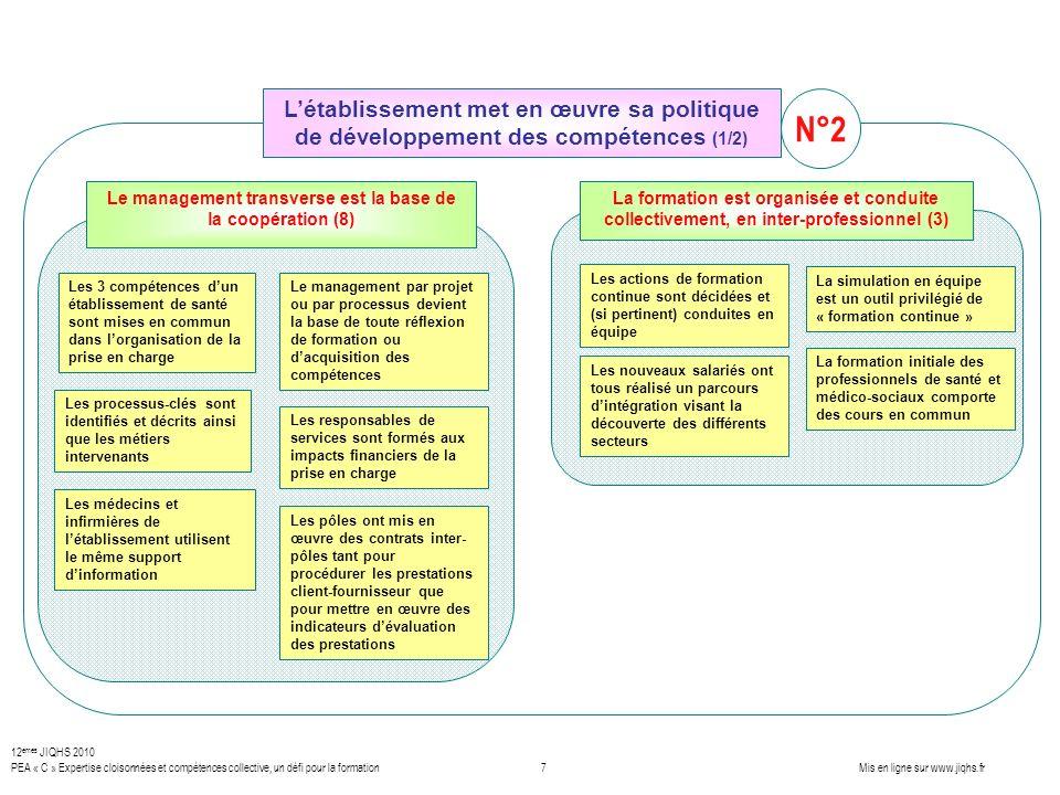 Le management transverse est la base de la coopération (8) Les 3 compétences dun établissement de santé sont mises en commun dans lorganisation de la