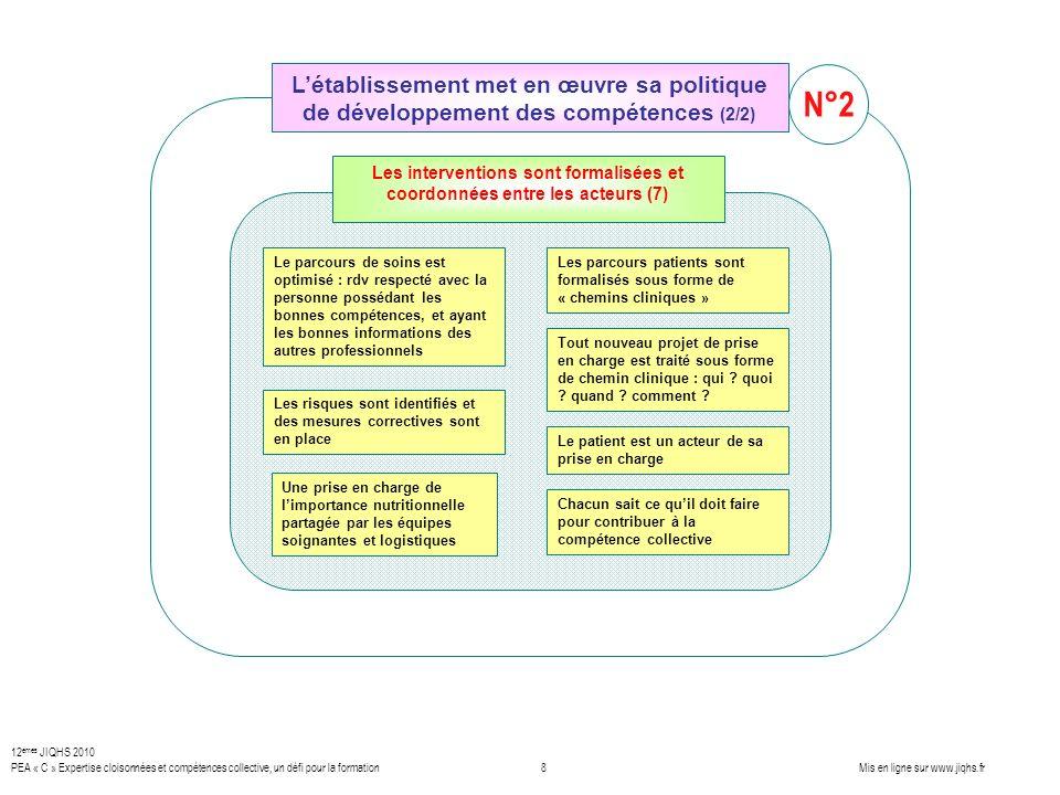 Les interventions sont formalisées et coordonnées entre les acteurs (7) Le parcours de soins est optimisé : rdv respecté avec la personne possédant le