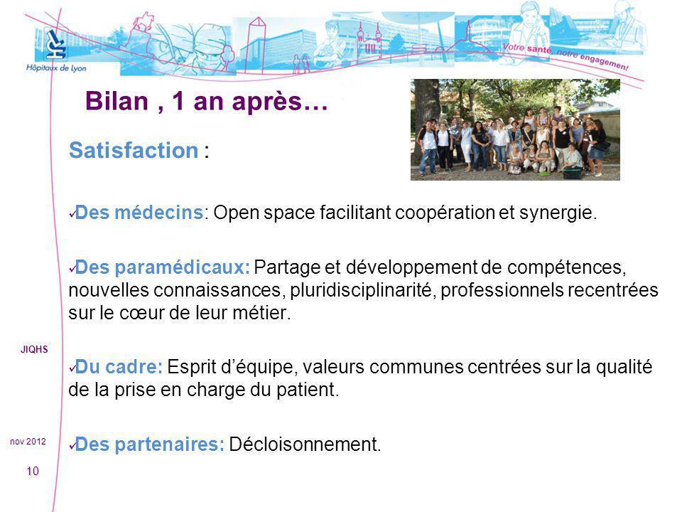 Bilan, 1 an après… nov 2012 JIQHS 10 Satisfaction : Des médecins: Open space facilitant coopération et synergie. Des paramédicaux: Partage et développ