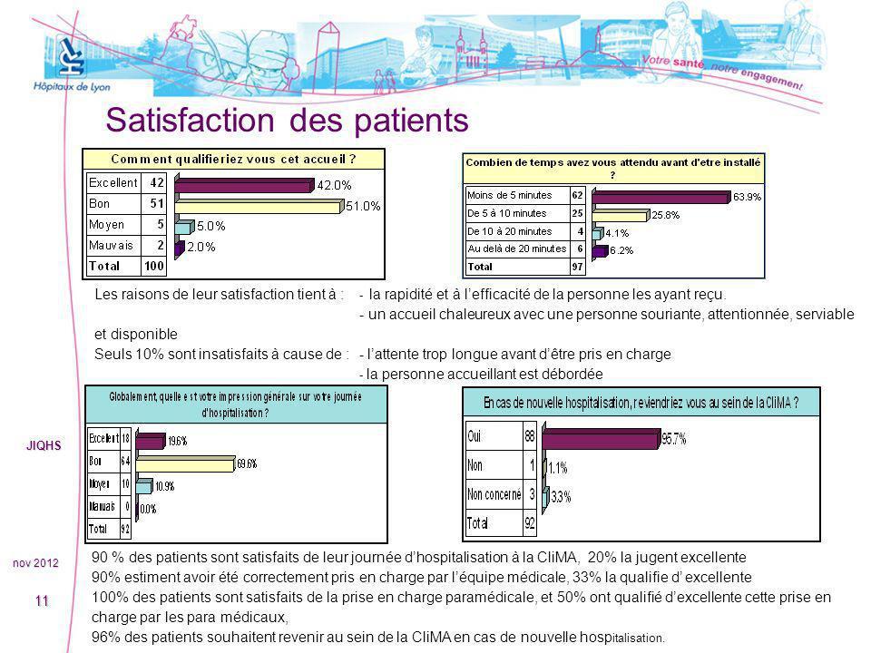 Satisfaction des patients nov 2012 JIQHS 11 90 % des patients sont satisfaits de leur journée dhospitalisation à la CliMA, 20% la jugent excellente 90