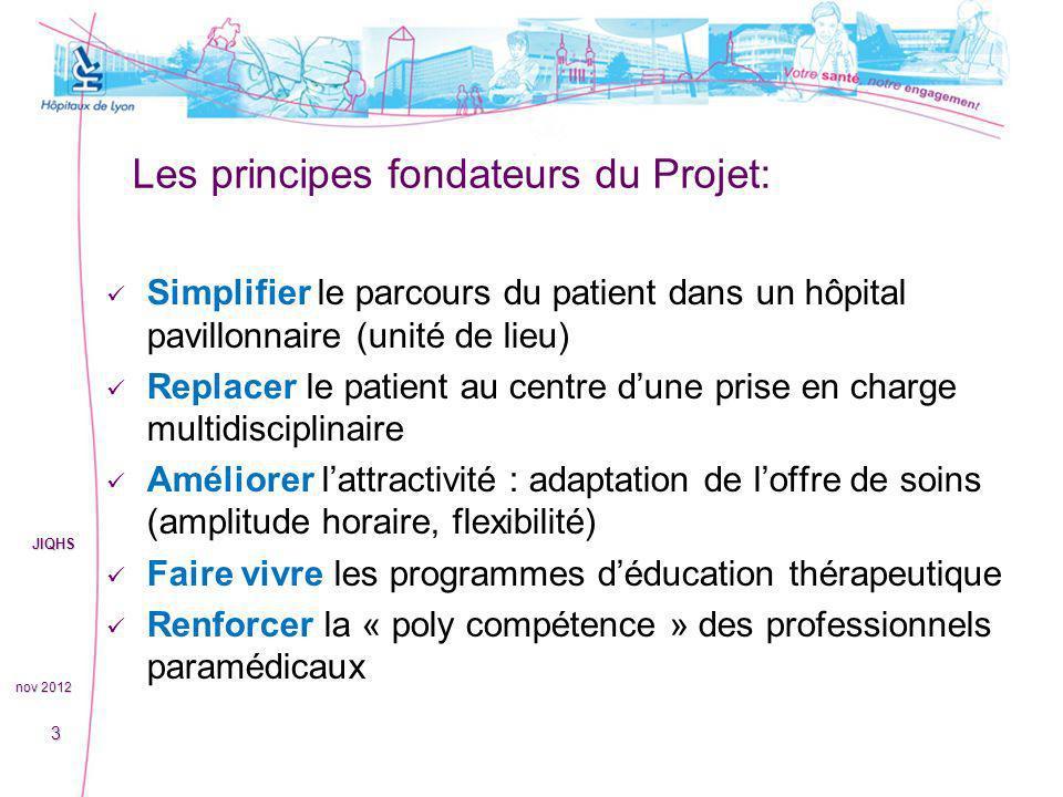 Les principes fondateurs du Projet: Simplifier le parcours du patient dans un hôpital pavillonnaire (unité de lieu) Replacer le patient au centre dune