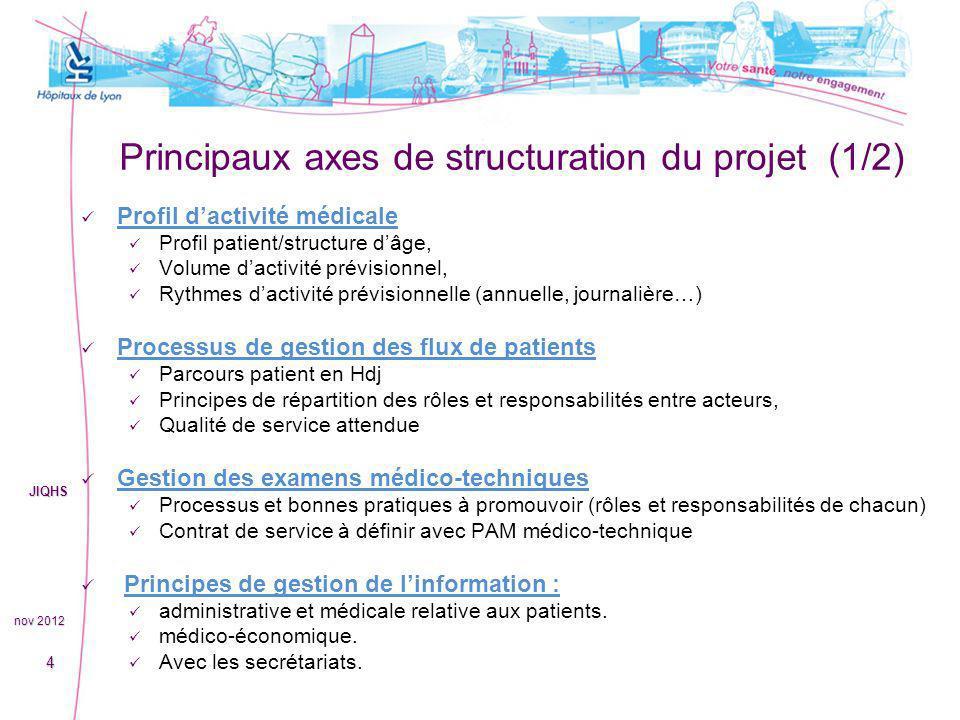 Principaux axes de structuration du projet (1/2) Profil dactivité médicale Profil patient/structure dâge, Volume dactivité prévisionnel, Rythmes dacti