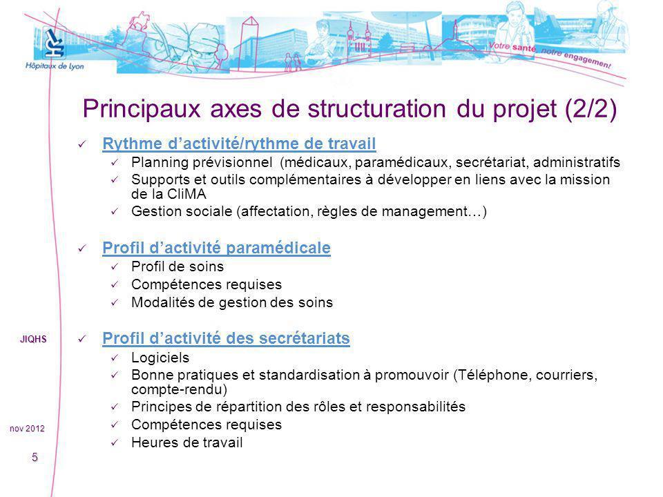 Principaux axes de structuration du projet (2/2) Rythme dactivité/rythme de travail Planning prévisionnel (médicaux, paramédicaux, secrétariat, admini