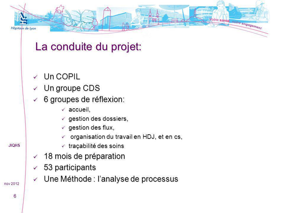 La conduite du projet: Un COPIL Un COPIL Un groupe CDS Un groupe CDS 6 groupes de réflexion: 6 groupes de réflexion: accueil, accueil, gestion des dos