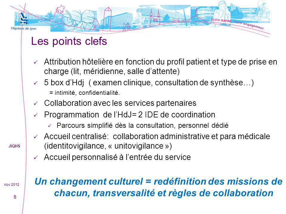 Les points clefs Attribution hôtelière en fonction du profil patient et type de prise en charge (lit, méridienne, salle dattente) 5 box dHdj ( examen