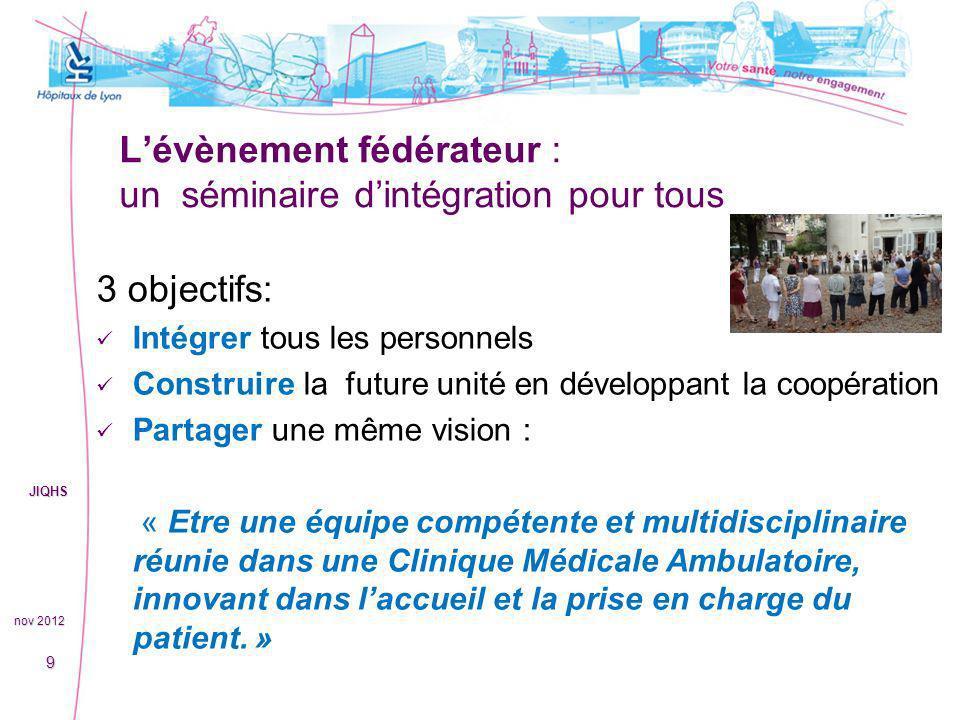 Bilan, 1 an après… nov 2012 JIQHS 10 Satisfaction : Des médecins: Open space facilitant coopération et synergie.