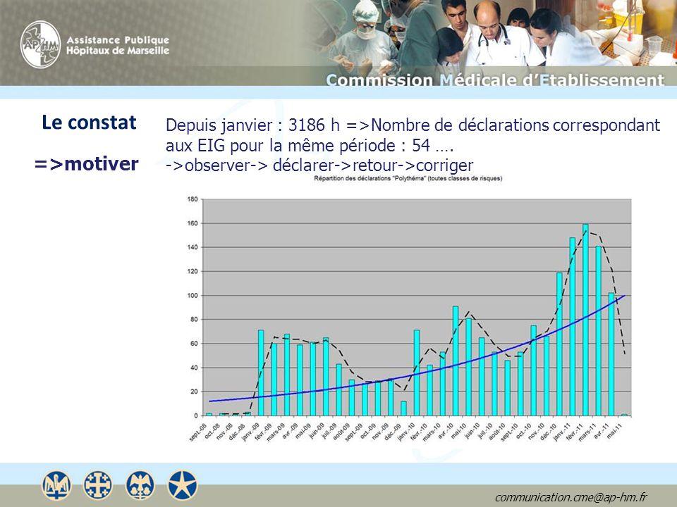communication.cme@ap-hm.fr Depuis janvier : 3186 h =>Nombre de déclarations correspondant aux EIG pour la même période : 54 …. ->observer-> déclarer->
