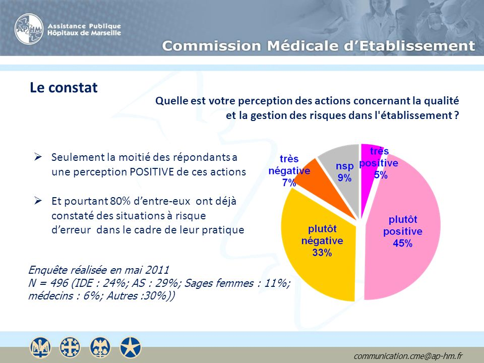 communication.cme@ap-hm.fr Le constat Quelle est votre perception des actions concernant la qualité et la gestion des risques dans l'établissement ? S