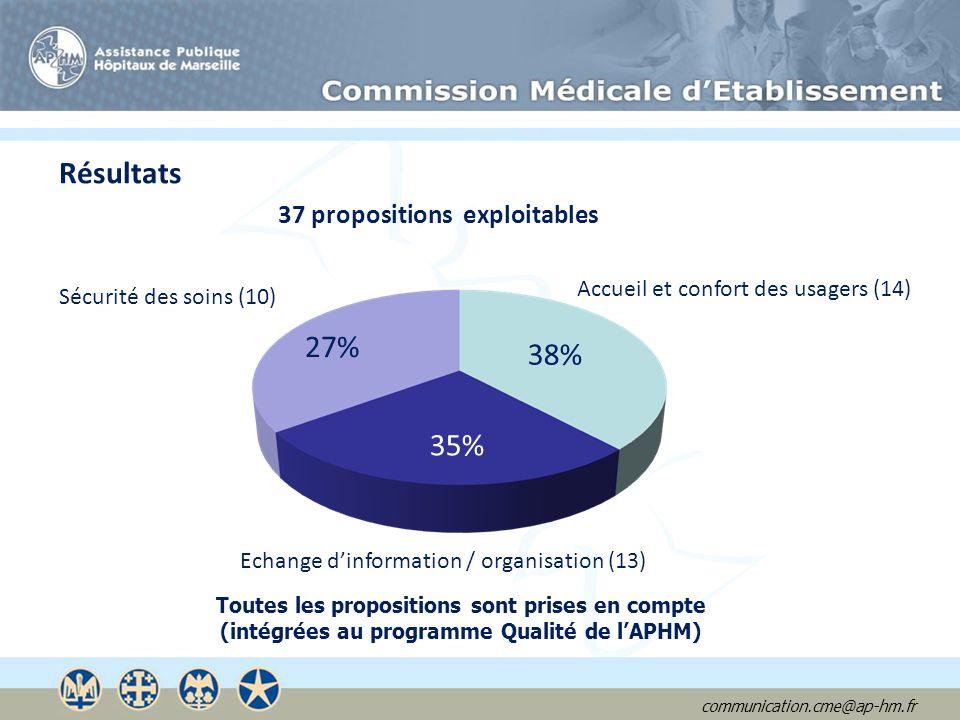 communication.cme@ap-hm.fr Résultats 37 propositions exploitables Accueil et confort des usagers (14) 38% Echange dinformation / organisation (13) 35%