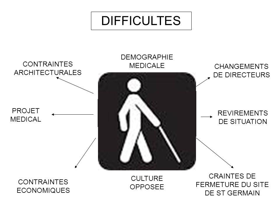 DIFFICULTES CHANGEMENTS DE DIRECTEURS CONTRAINTES ECONOMIQUES CONTRAINTES ARCHITECTURALES DEMOGRAPHIE MEDICALE CULTURE OPPOSEE CRAINTES DE FERMETURE D