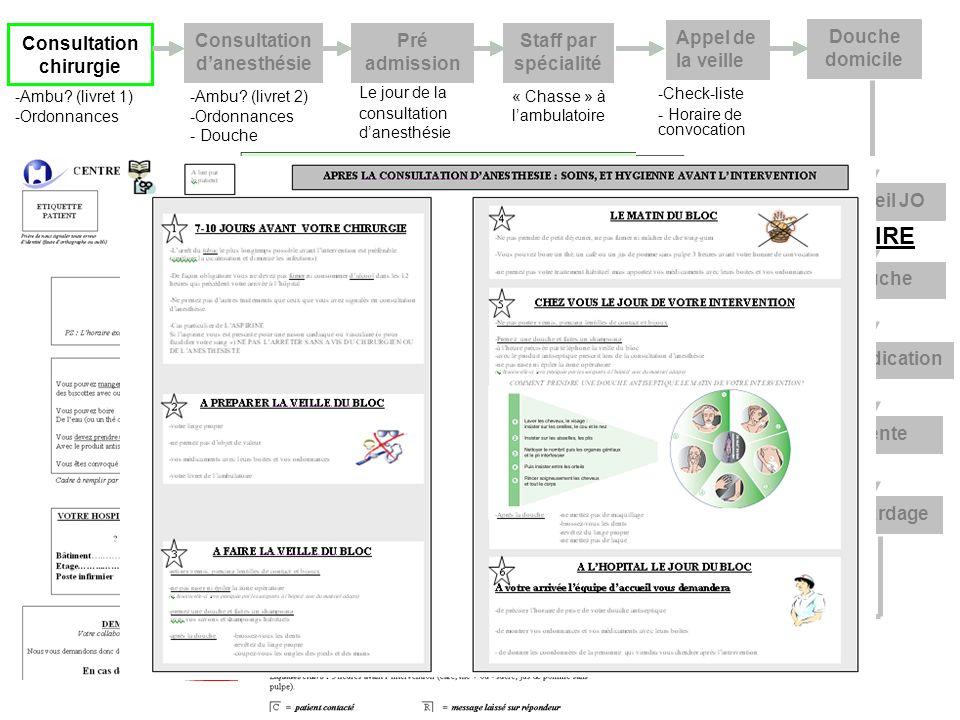 PATIENT Consultation chirurgie Consultation danesthésie -Ambu? (livret 1) -Ordonnances -Ambu? (livret 2) -Ordonnances - Douche Pré admission Appel de