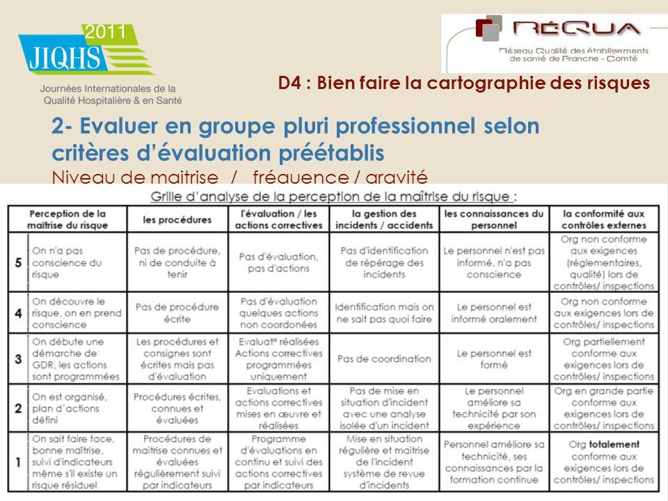 D4 : Bien faire la cartographie des risques 2- Evaluer en groupe pluri professionnel selon critères dévaluation préétablis Niveau de maitrise / fréque