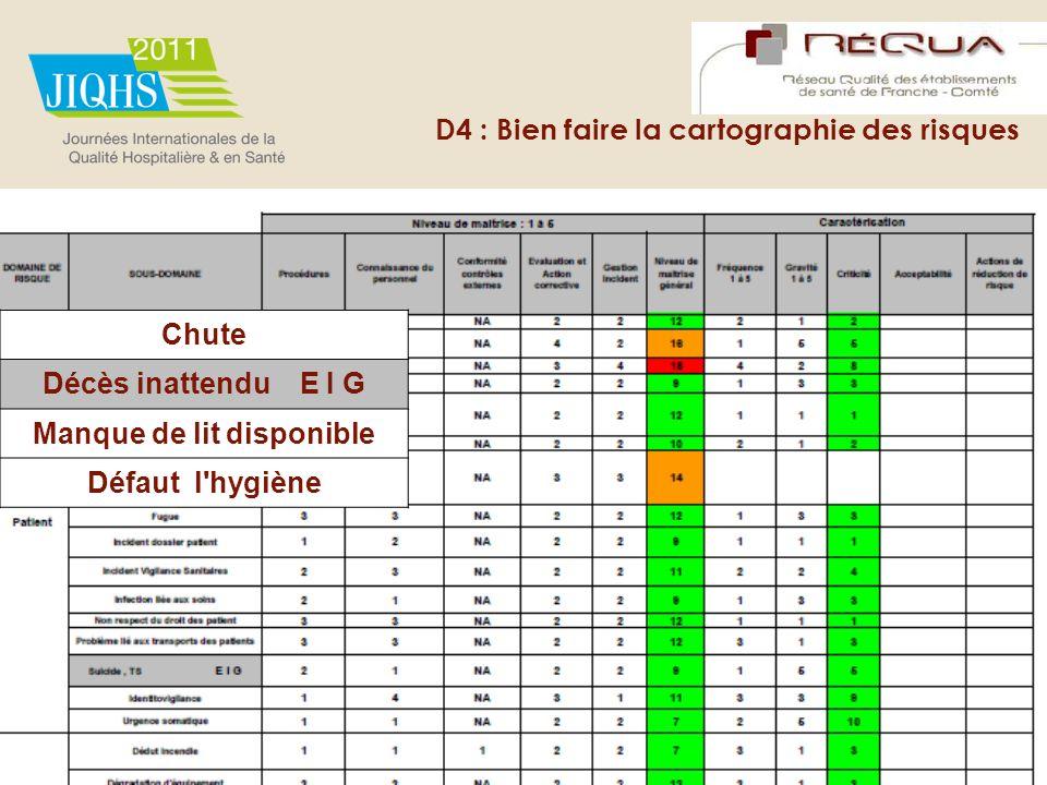 D4 : Bien faire la cartographie des risques Chute Décès inattendu E I G Manque de lit disponible Défaut l'hygiène