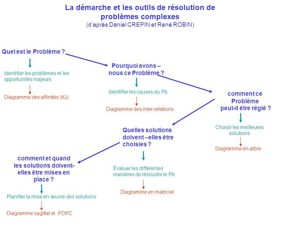 Quel est le Problème ? Identifier les problèmes et les opportunités majeurs Identifier les causes du Pb Diagramme en arbre comment ce Problème peut-il