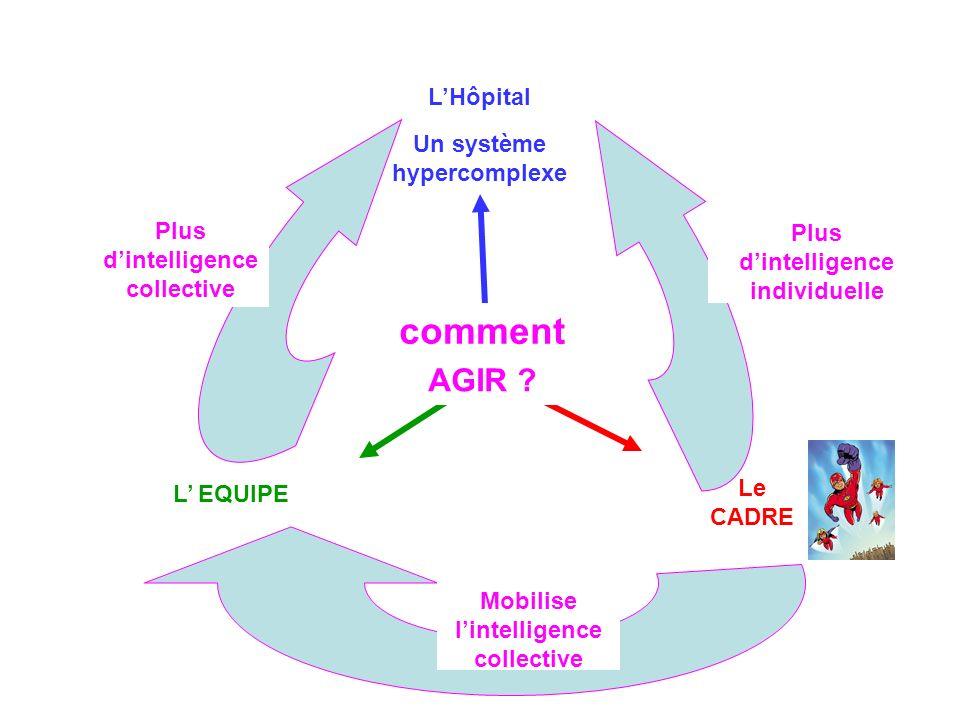LHôpital AGIR ? L EQUIPE Un système hypercomplexe Le CADRE Plus dintelligence individuelle Plus dintelligence collective Mobilise lintelligence collec