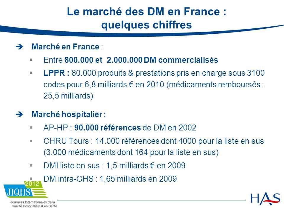 Le marché des DM en France : quelques chiffres Marché en France : Entre 800.000 et 2.000.000 DM commercialisés LPPR : 80.000 produits & prestations pr