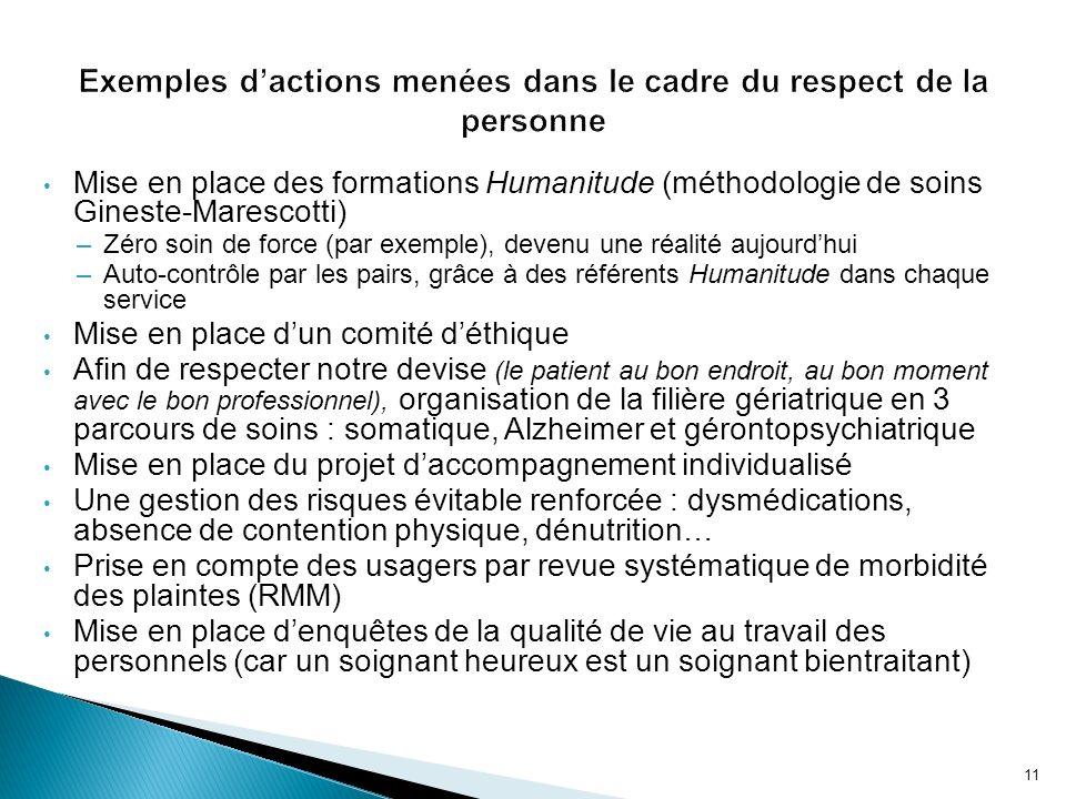 Mise en place des formations Humanitude (méthodologie de soins Gineste-Marescotti) –Zéro soin de force (par exemple), devenu une réalité aujourdhui –A