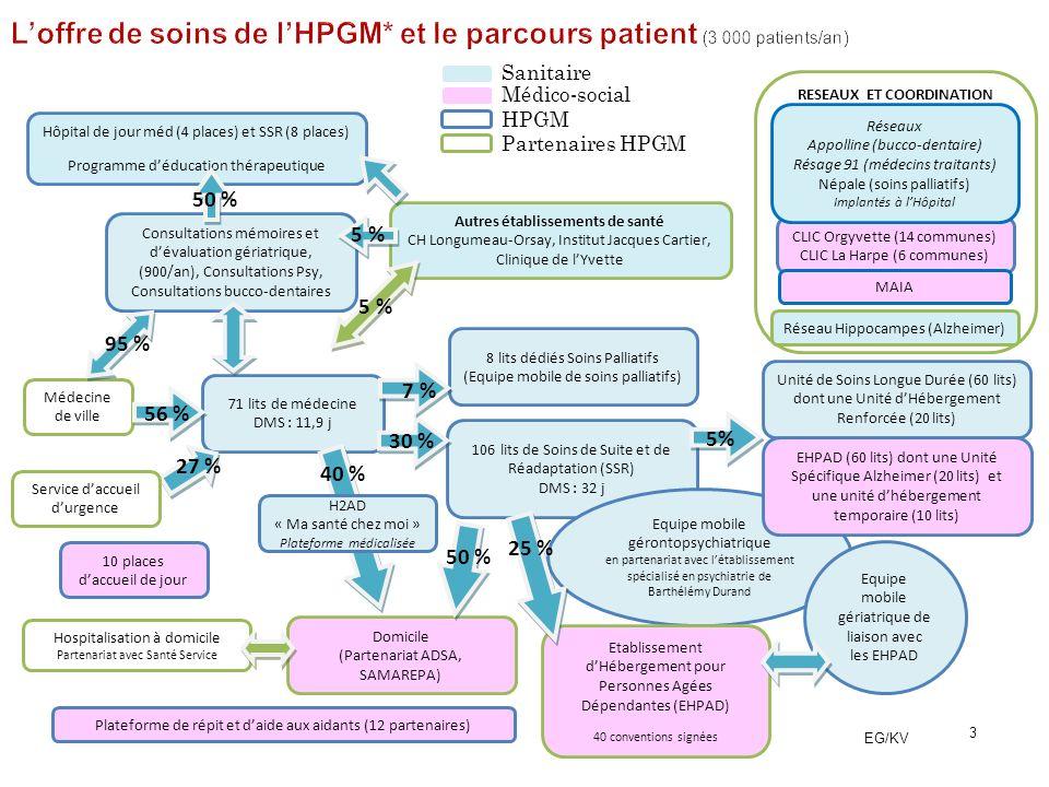 3 HPGM Partenaires HPGM Médico-social 71 lits de médecine DMS : 11,9 j Consultations mémoires et dévaluation gériatrique, (900/an), Consultations Psy,